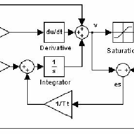 Block diagram of the back calculation anti windup scheme