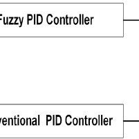 (PDF) An Intelligent Hybrid Fuzzy Pid Controller