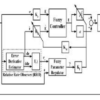 Block diagram of hybrid type fuzzy PID controller