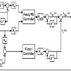 A fuzzy PID controller formed by combining a fuzzy PD and