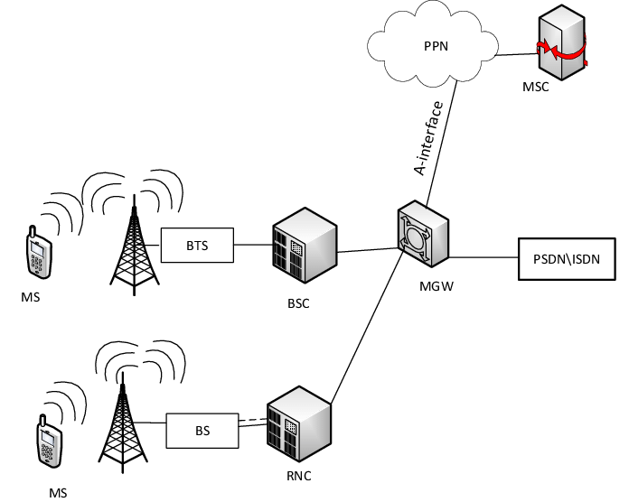 Cellular network architecture and mirroring of A-interface