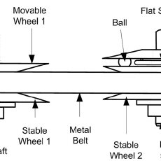 The force diagram between the screw and the nut