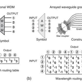 (PDF) Wavelength Division Multiplexing Passive Optical