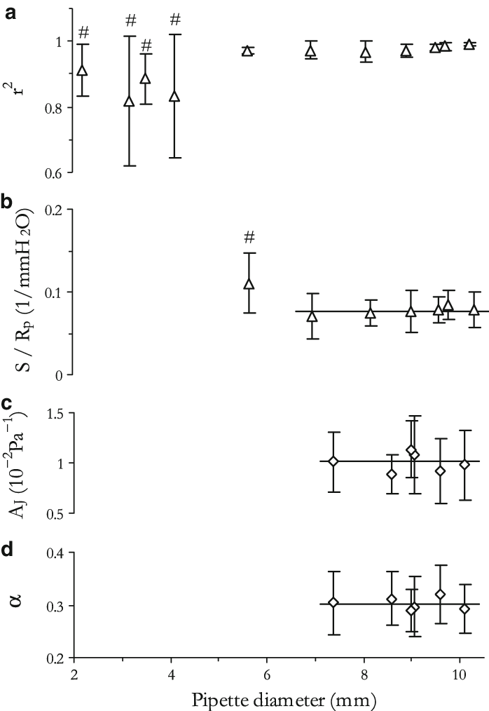 Pipettes larger than ∼7 µm are more suitable for bulk
