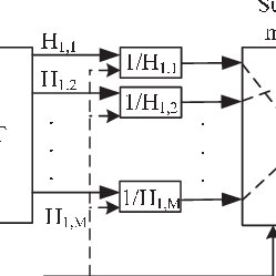 (PDF) OFDM AF variable gain relay system for the next
