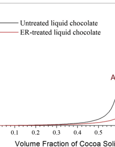 Viscosity of original liquid chocolate and the er treated along flow direction point  represents state at also rh researchgate