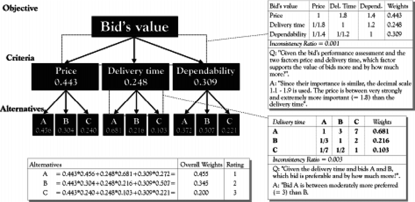 Example of AHP application to a simplified bid evaluation