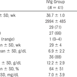 (PDF) Intravenous Immunoglobulin in Neonates With Rhesus