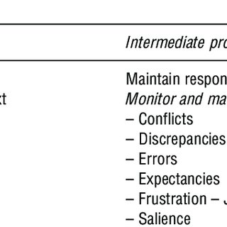 The intersection of executive function and social