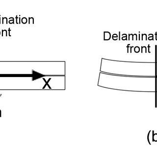 (PDF) A sensitivity study on cohesive elements parameters