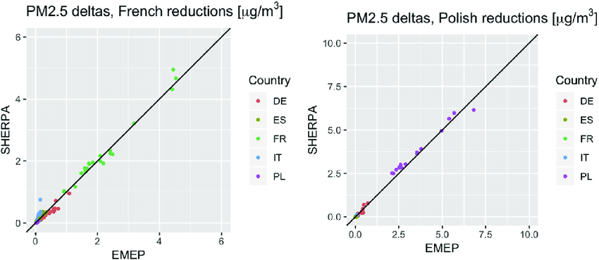 Scatter showing how national emission reductions (for