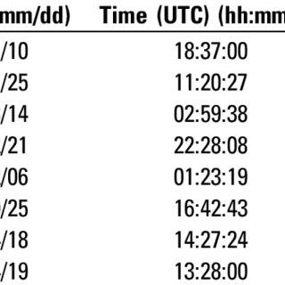 (PDF) Misalignment Angle Correction of Borehole Seismic