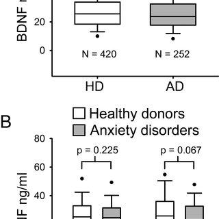 (PDF) Brain-derived neurotrophic factor serum levels in