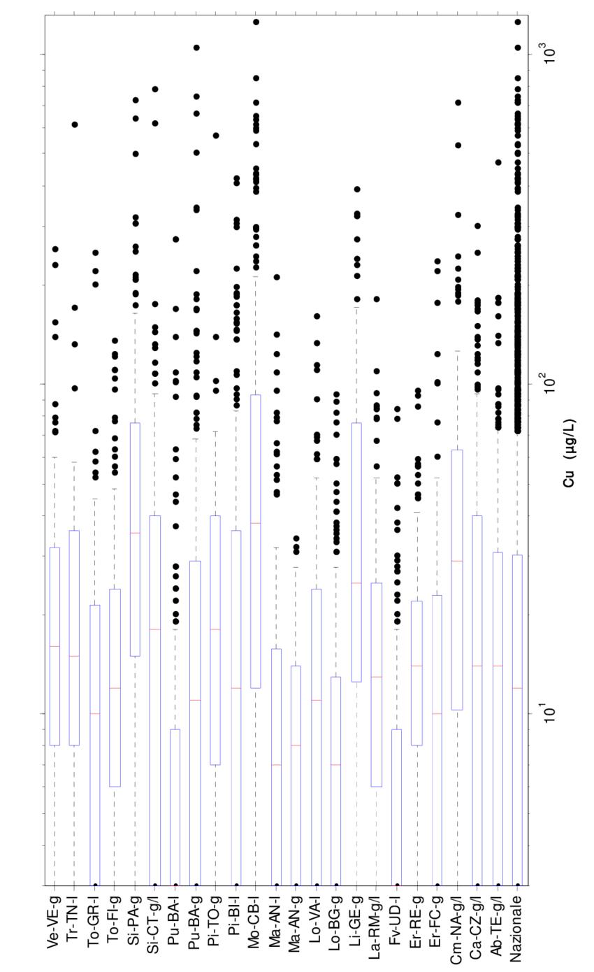 medium resolution of rame diagramma box and whiskers per la concentrazione nei campioni download scientific diagram