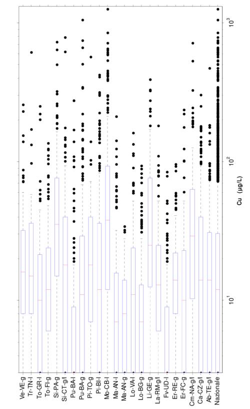 small resolution of rame diagramma box and whiskers per la concentrazione nei campioni download scientific diagram