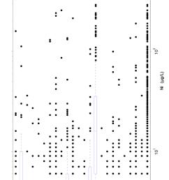 nichel diagramma box and whiskers per la concentrazione nei campioni prelevati con la modalit rdt [ 850 x 1385 Pixel ]