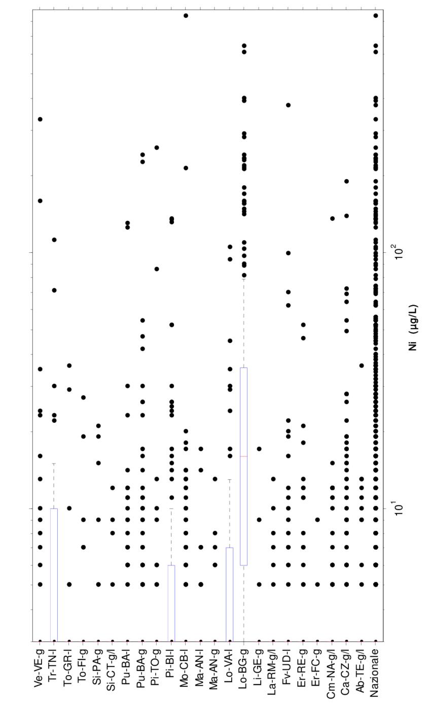 medium resolution of nichel diagramma box and whiskers per la concentrazione nei campioni prelevati con la modalit rdt