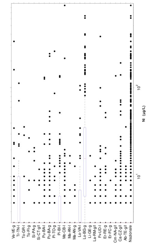 small resolution of nichel diagramma box and whiskers per la concentrazione nei campioni prelevati con la modalit rdt