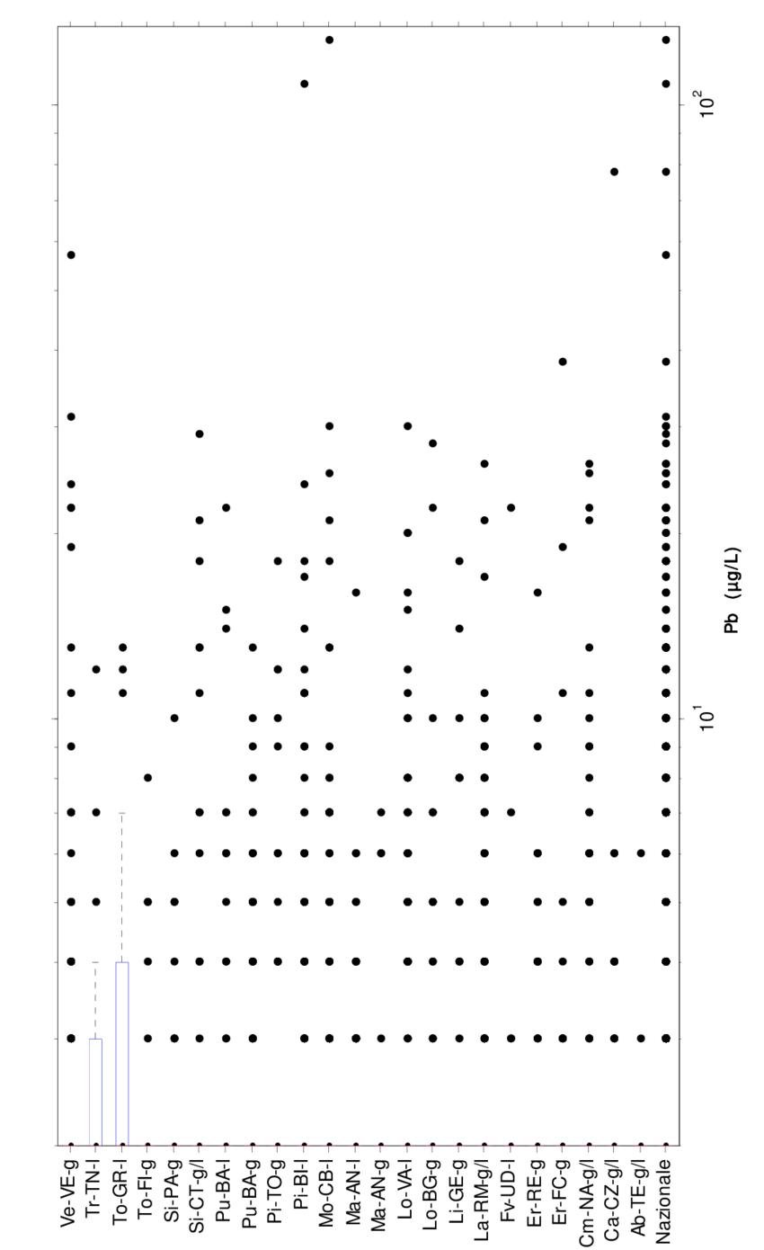 hight resolution of piombo diagramma box and whiskers per la concentrazione nei campioni prelevati con la modalit rdt