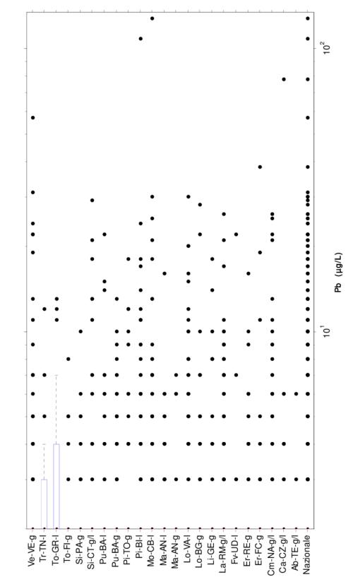 small resolution of piombo diagramma box and whiskers per la concentrazione nei campioni prelevati con la modalit rdt