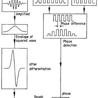 (PDF) A method for short or long range time-of-flight