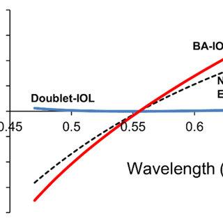 (PDF) Achromatic doublet intraocular lens for full