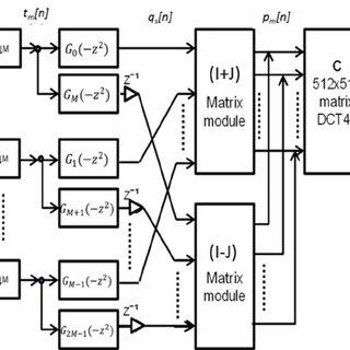 General block diagram of the signal processing modules