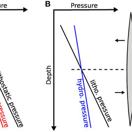 A) Idealized pressure gradients in the Earth's crust. Due