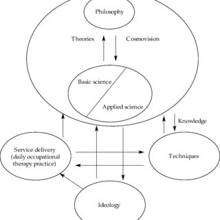(PDF) Philosophy, science and ideology: A proposed