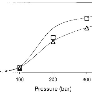 Effect of extraction time on extraction yield of soybean