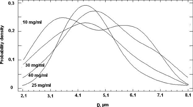 Curves of the probability density function for each
