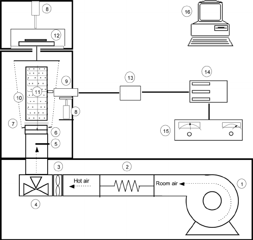 Diagram of the ultrasonic-assisted dryer: 1, fan; 2