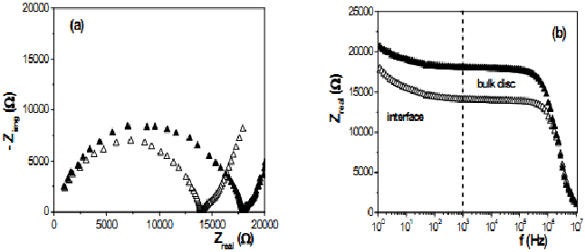 (a) Nyquist plot (- Z img vs Z real ) and (b) Bode plot (Z