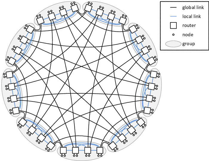 Sample Dragonfly topology with h=2 (p=2, a=4), 36 routers