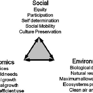Sustainable development is a balance between social