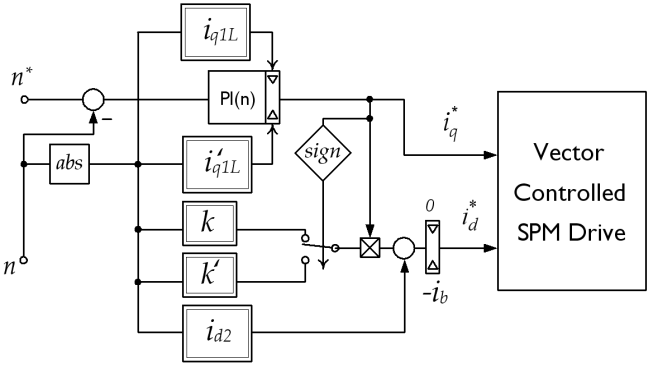 Block diagram of the flux-weakening controller. The