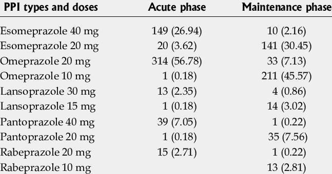 Proton pump inhibitor types and equivalent doses used for