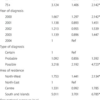 (PDF) Mesothelioma incidence surveillance systems and