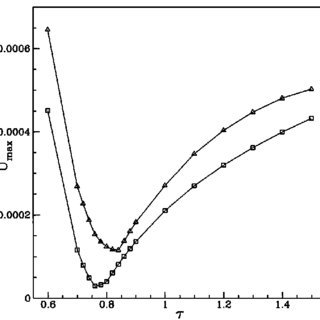 (PDF) Lattice Boltzmann simulations of liquid-gas and