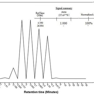 Representative of the GC-TCD chromatogram of the gas