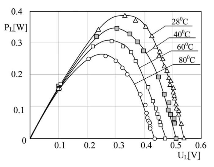Power output of silicon solar cell at various temperatures