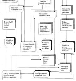the evolution of environmental conn icts in metropolitan settings download scientific diagram [ 850 x 1254 Pixel ]