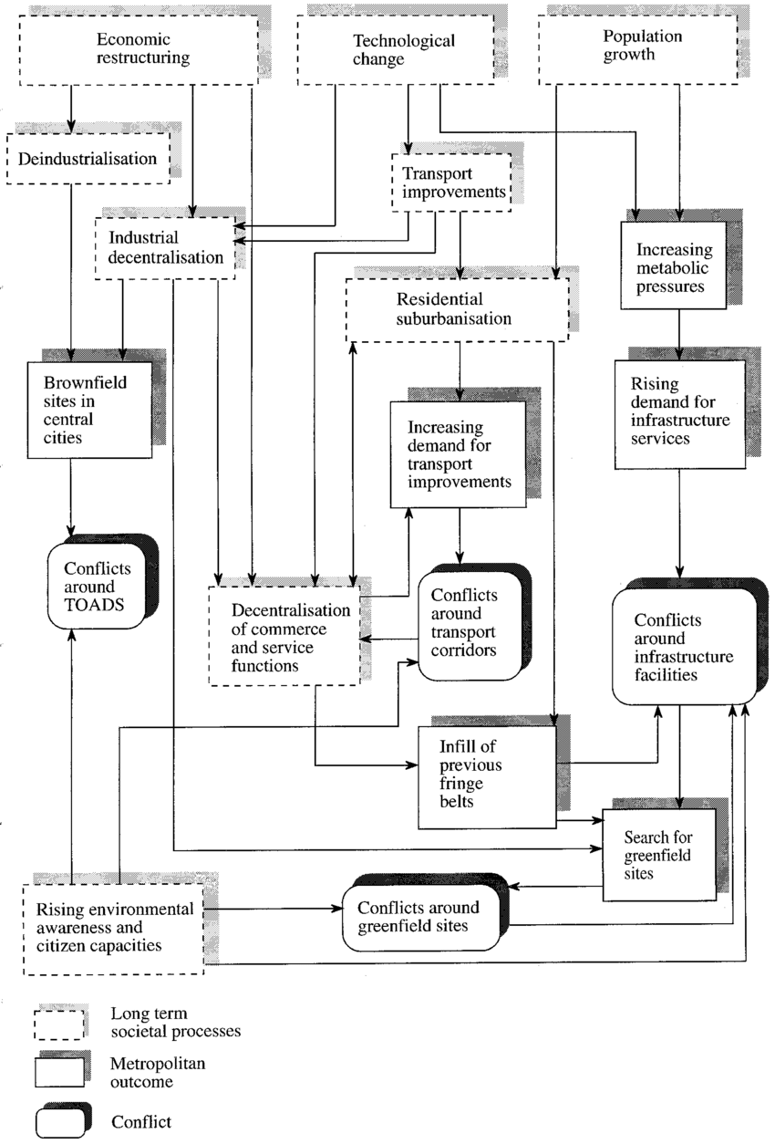 medium resolution of the evolution of environmental conn icts in metropolitan settings download scientific diagram