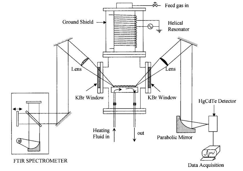 Schematic of the plasma enhanced chemical vapor deposition