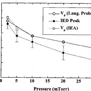 ͑ a ͒ Ion energy analyzer current–voltage characteristics