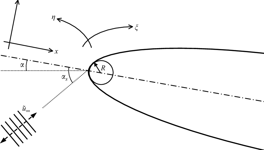 General schematic diagram of parabolic body at an angle of
