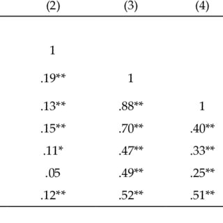(PDF) An Investigation of The Relation Between 8th Grade