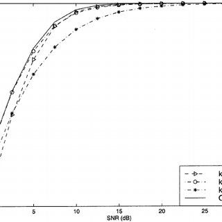 MSEs of FT versus SNR in the presence of timing error
