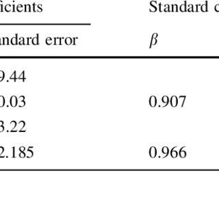 (PDF) Relationship between the standard penetration test