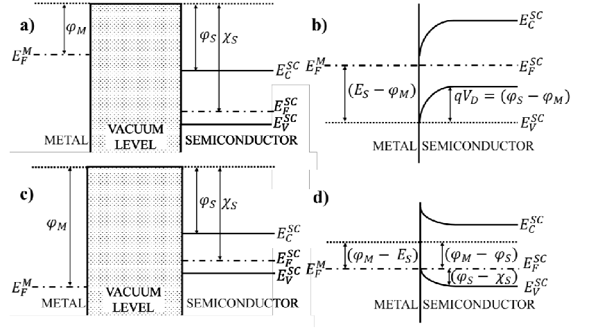 5. Energy-band diagram of a metal contact on a p-type